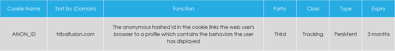 Revcontent cookie info